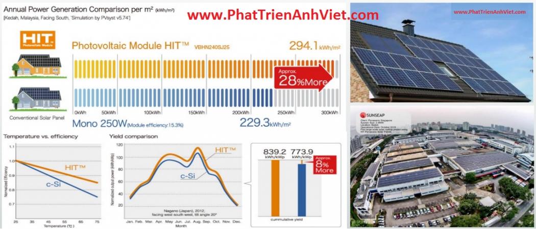 Pin mặt trời Panasonic 240wp – 325W Mono HIT